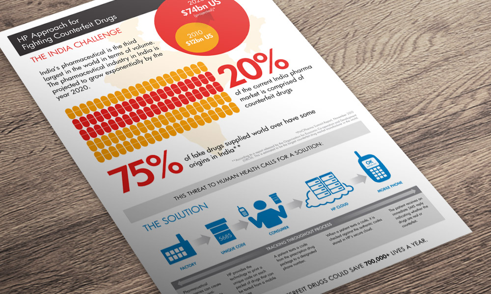HP counterfeit-drugs infographic